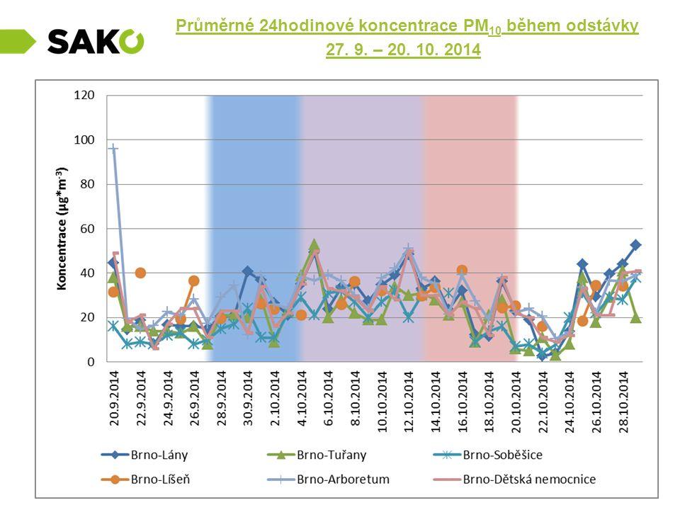 Průměrné 24hodinové koncentrace PM10 během odstávky 27. 9. – 20. 10