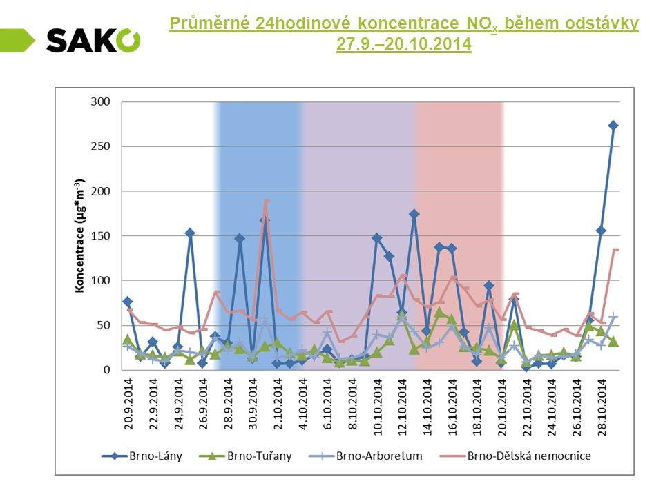 Průměrné 24hodinové koncentrace NOx během odstávky 27.9.–20.10.2014