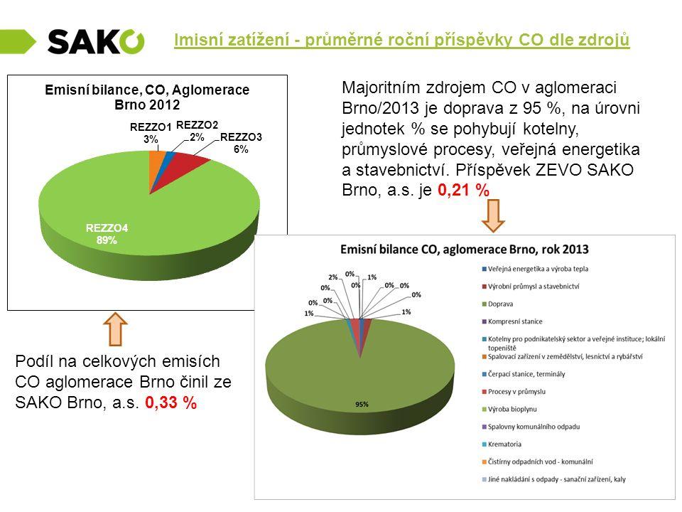 Imisní zatížení - průměrné roční příspěvky CO dle zdrojů