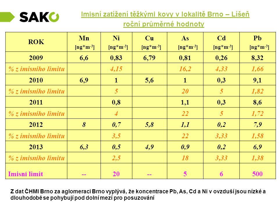 Imisní zatížení těžkými kovy v lokalitě Brno – Líšeň roční průměrné hodnoty