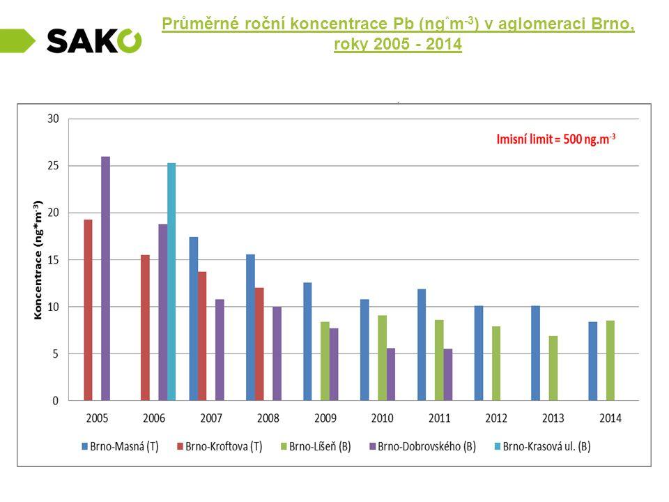 Průměrné roční koncentrace Pb (ng
