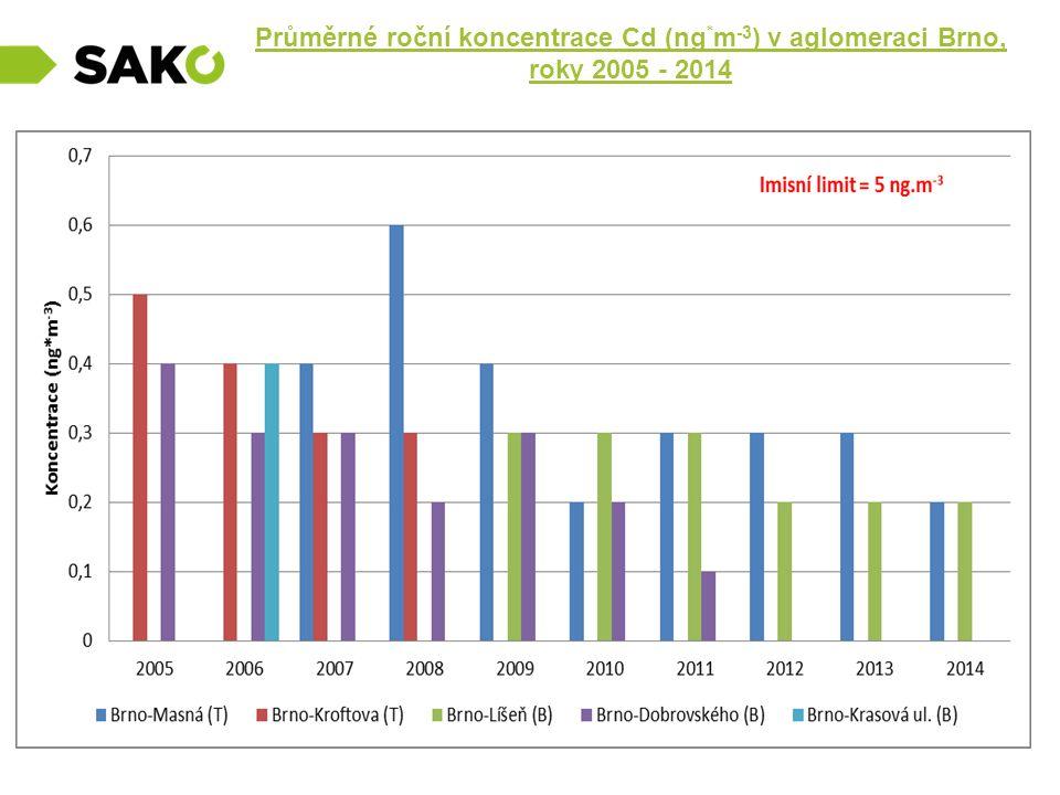 Průměrné roční koncentrace Cd (ng