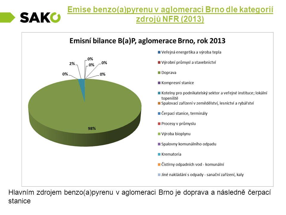 Emise benzo(a)pyrenu v aglomeraci Brno dle kategorií zdrojů NFR (2013)