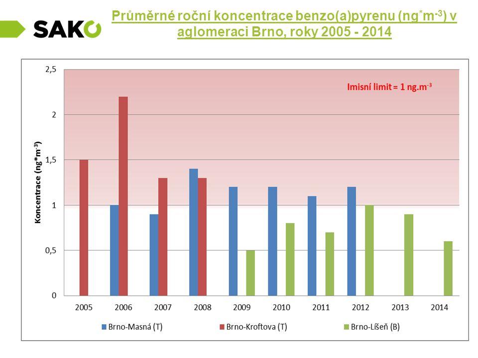 Průměrné roční koncentrace benzo(a)pyrenu (ng