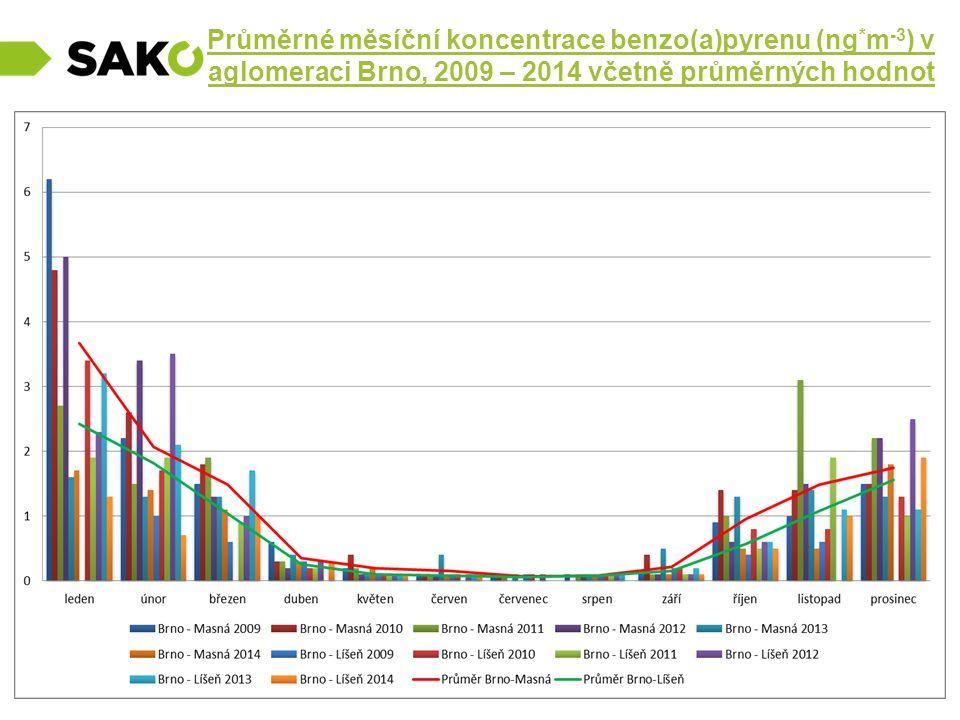 Průměrné měsíční koncentrace benzo(a)pyrenu (ng