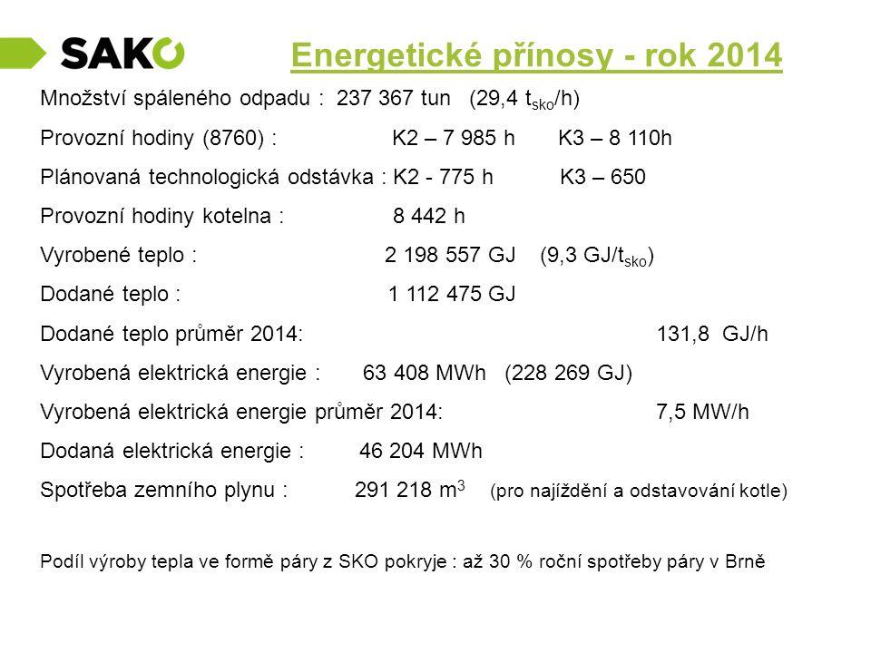 Energetické přínosy - rok 2014