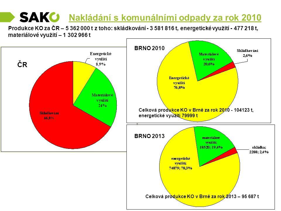 Nakládání s komunálními odpady za rok 2010