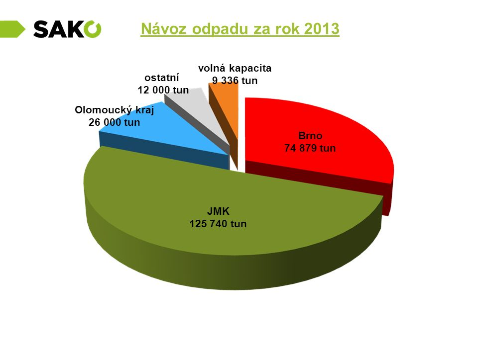 Návoz odpadu za rok 2013 volná kapacita 9 336 tun ostatní 12 000 tun