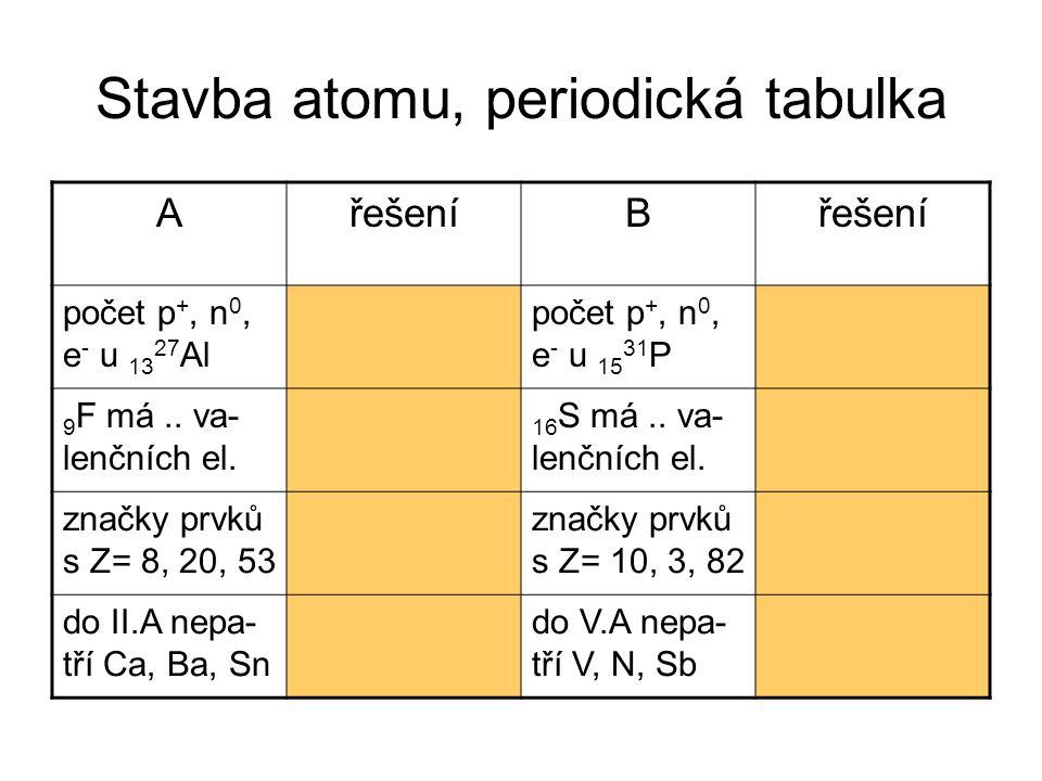 Stavba atomu, periodická tabulka