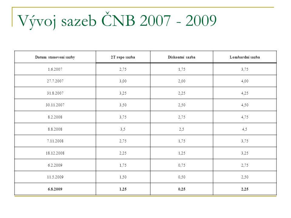 Vývoj sazeb ČNB 2007 - 2009 Datum stanovení sazby 2T repo sazba