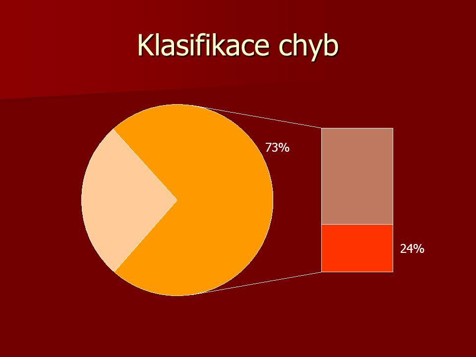 Klasifikace chyb 73% 24%