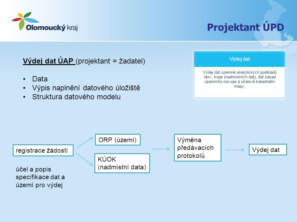 Projektant ÚPD Výdej dat ÚAP (projektant = žadatel) Data
