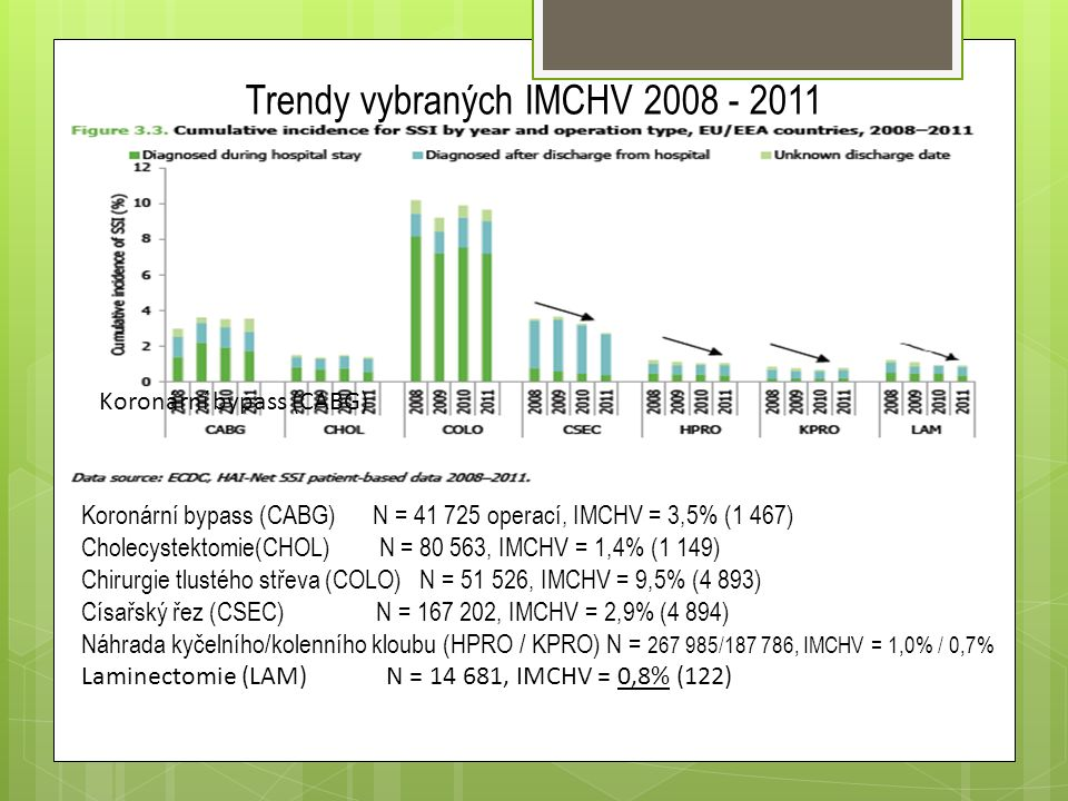 Trendy vybraných IMCHV 2008 - 2011