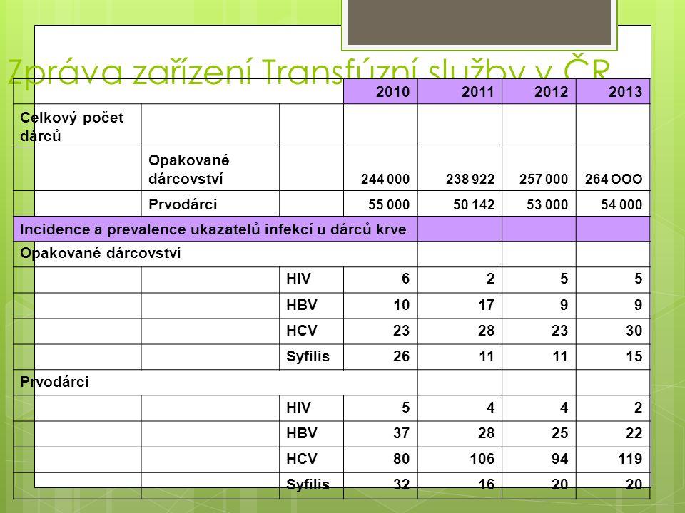 Zpráva zařízení Transfúzní služby v ČR