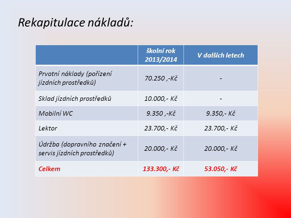 Rekapitulace nákladů: