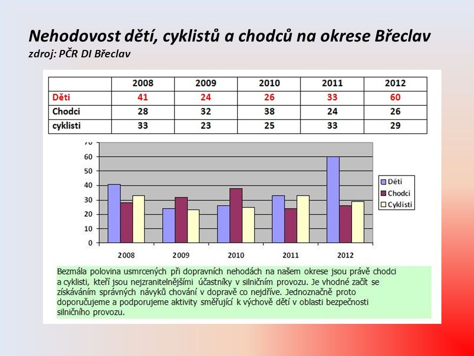 Nehodovost dětí, cyklistů a chodců na okrese Břeclav zdroj: PČR DI Břeclav