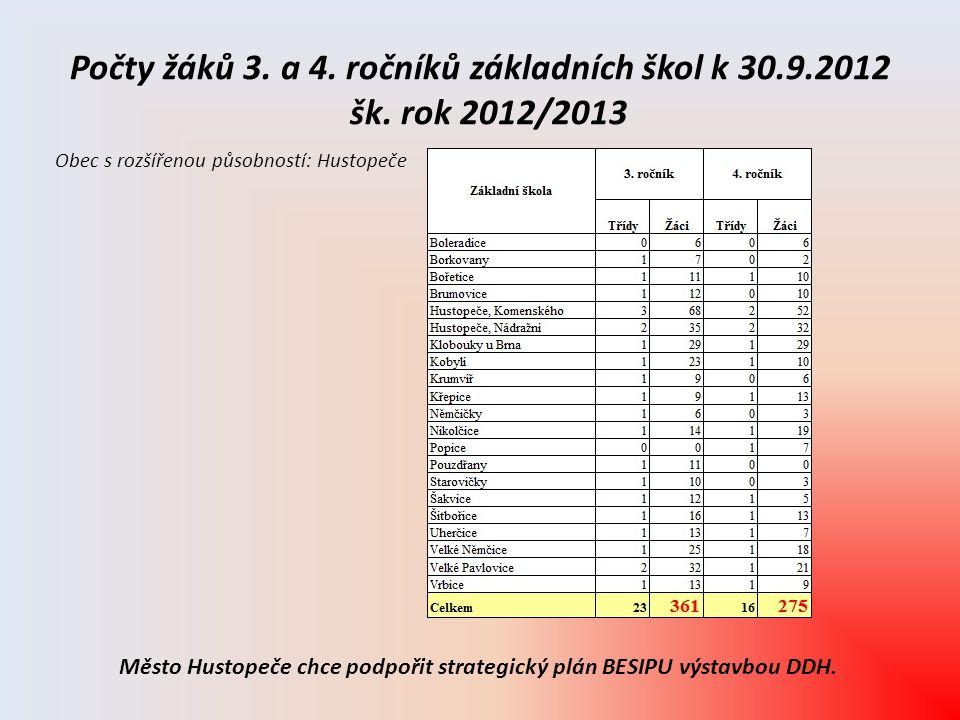 Počty žáků 3. a 4. ročníků základních škol k 30. 9. 2012 šk