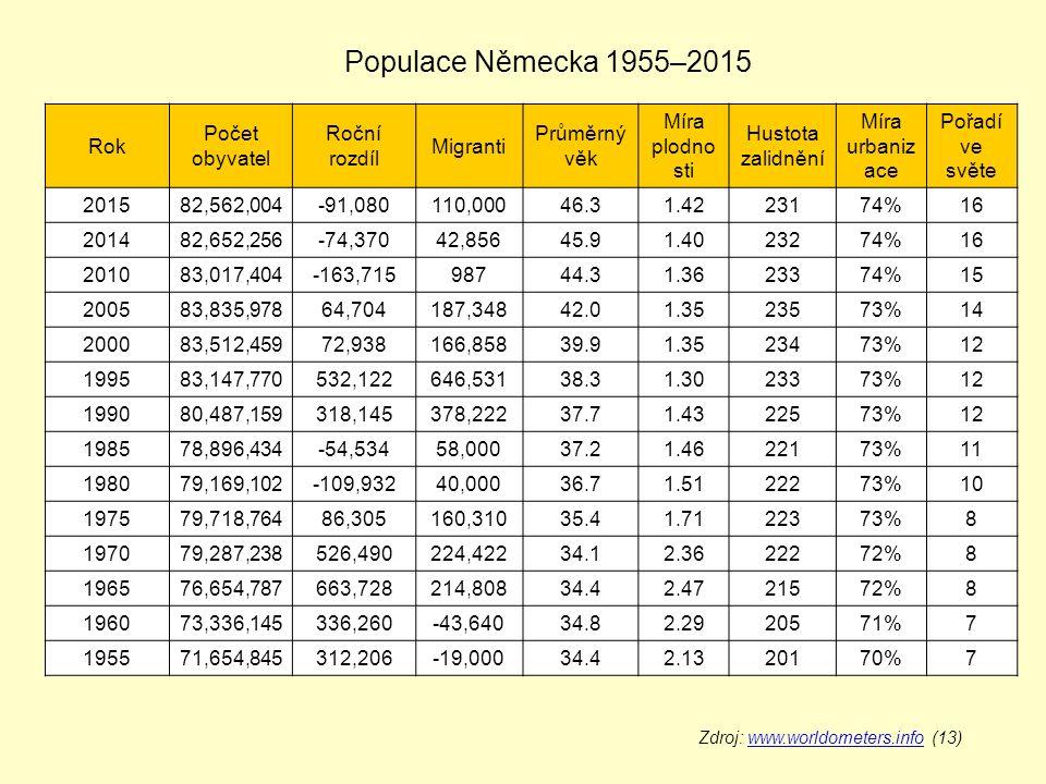 Populace Německa 1955–2015 Rok Počet obyvatel Roční rozdíl Migranti