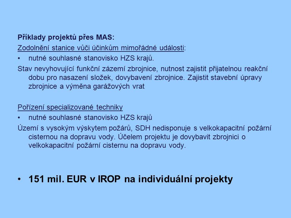 151 mil. EUR v IROP na individuální projekty