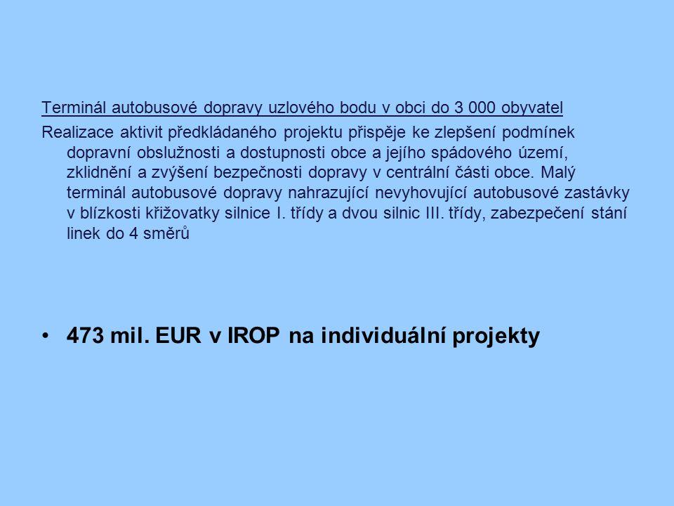 473 mil. EUR v IROP na individuální projekty