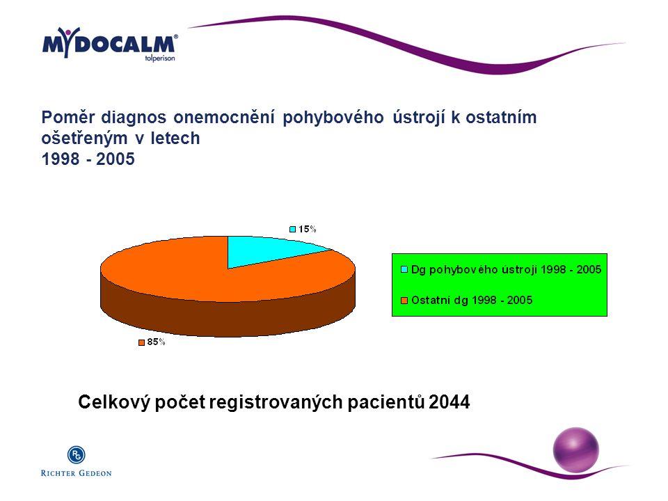 Celkový počet registrovaných pacientů 2044