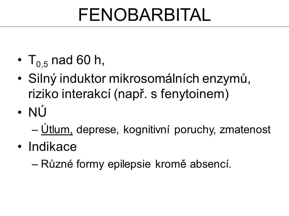 FENOBARBITAL T0,5 nad 60 h, Silný induktor mikrosomálních enzymů, riziko interakcí (např. s fenytoinem)