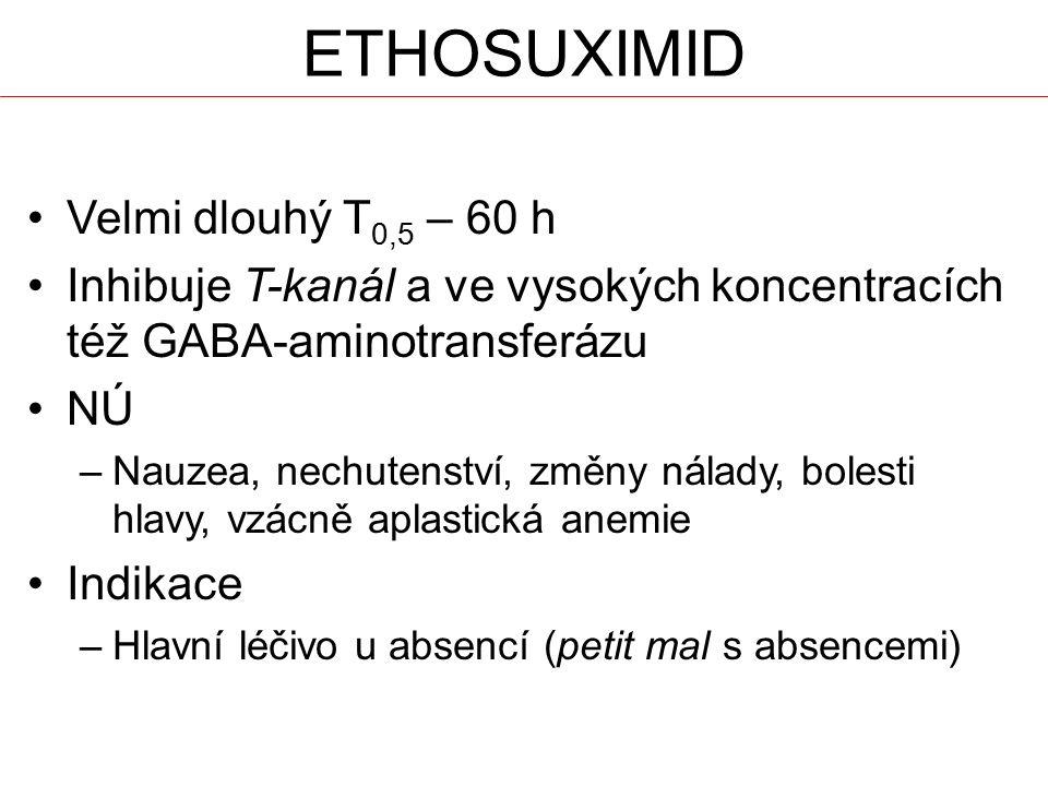 ETHOSUXIMID Velmi dlouhý T0,5 – 60 h