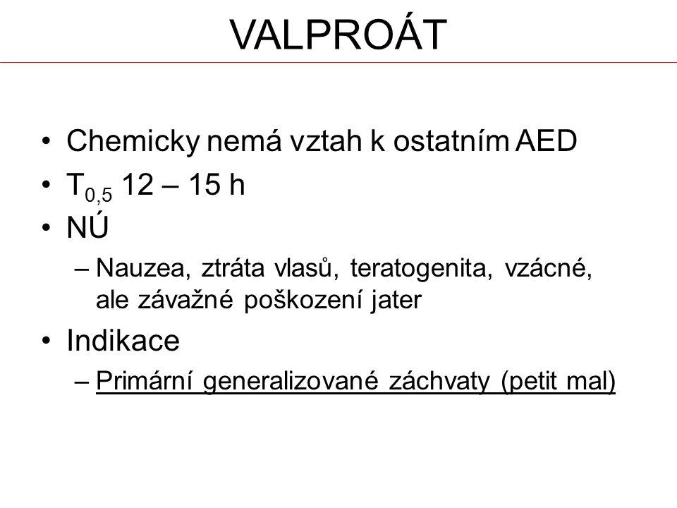 VALPROÁT Chemicky nemá vztah k ostatním AED T0,5 12 – 15 h NÚ Indikace