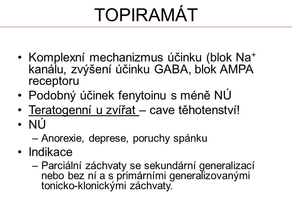 TOPIRAMÁT Komplexní mechanizmus účinku (blok Na+ kanálu, zvýšení účinku GABA, blok AMPA receptoru. Podobný účinek fenytoinu s méně NÚ.
