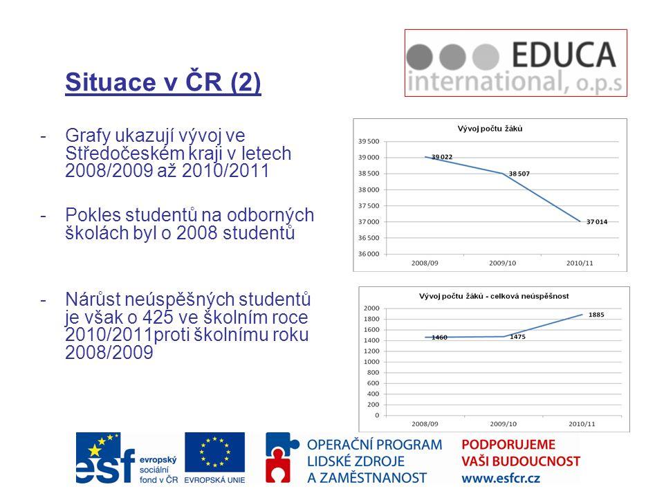 Situace v ČR (2) Grafy ukazují vývoj ve Středočeském kraji v letech 2008/2009 až 2010/2011. Pokles studentů na odborných školách byl o 2008 studentů.