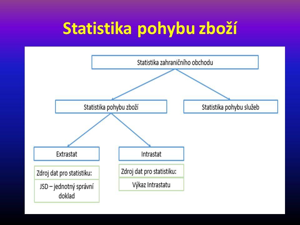 Statistika pohybu zboží