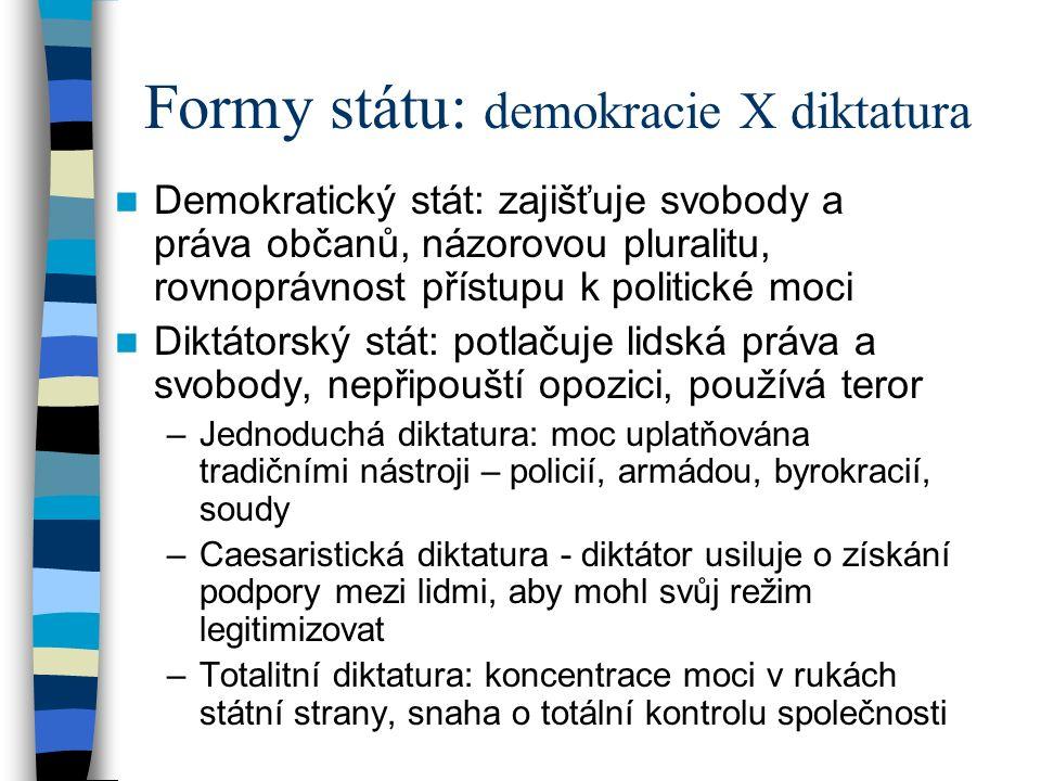 Formy státu: demokracie X diktatura