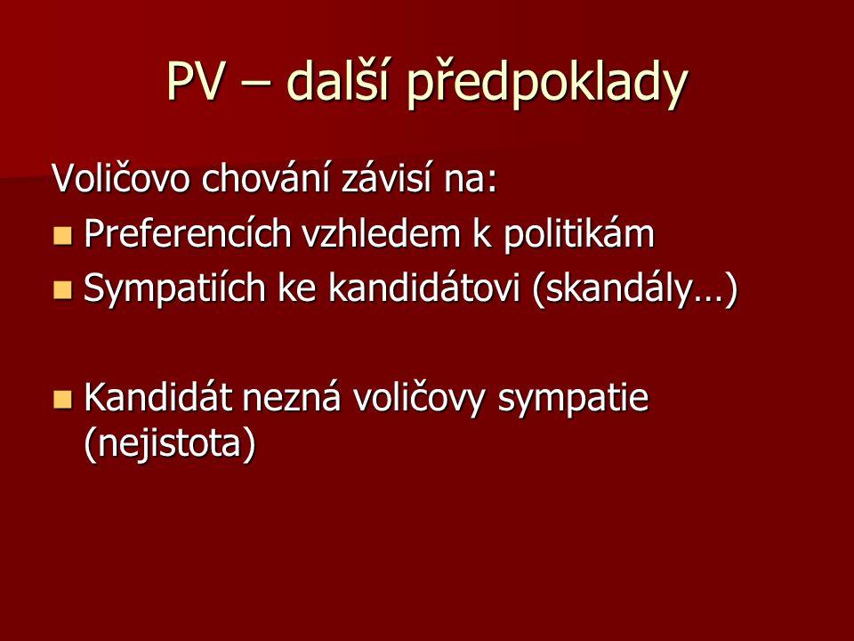 PV – další předpoklady Voličovo chování závisí na: