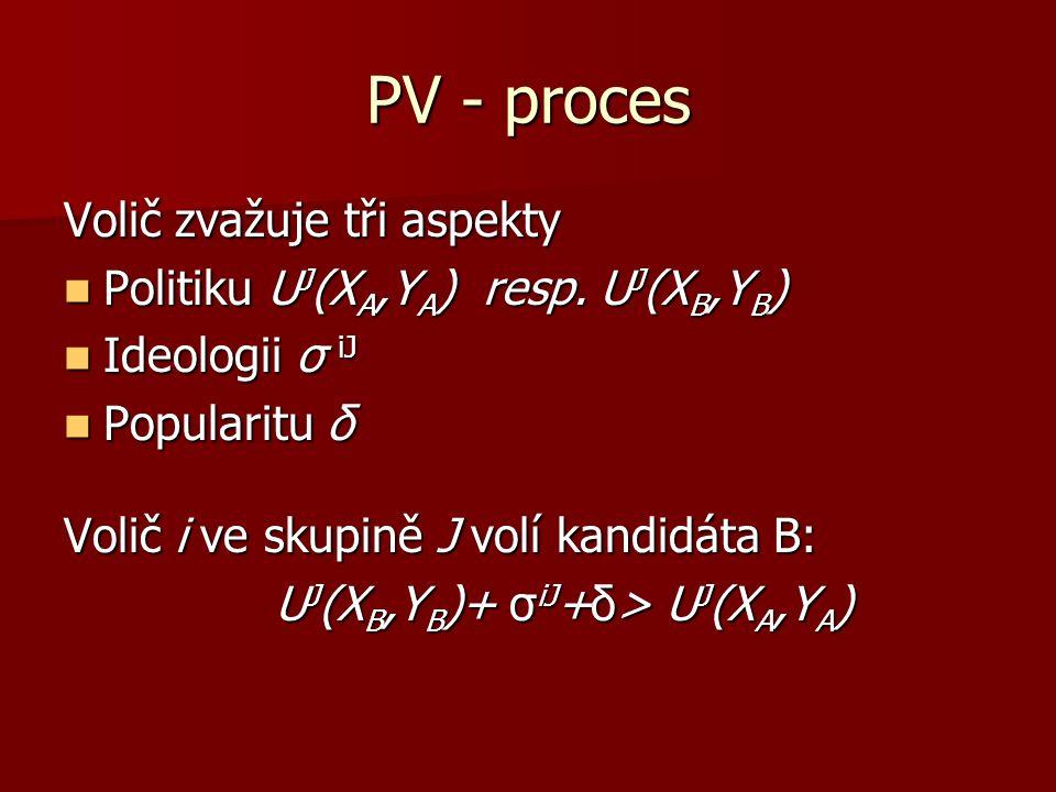 PV - proces Volič zvažuje tři aspekty