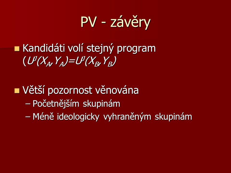 PV - závěry Kandidáti volí stejný program (UJ(XA,YA)=UJ(XB,YB)