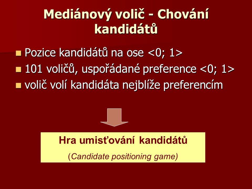 Mediánový volič - Chování kandidátů