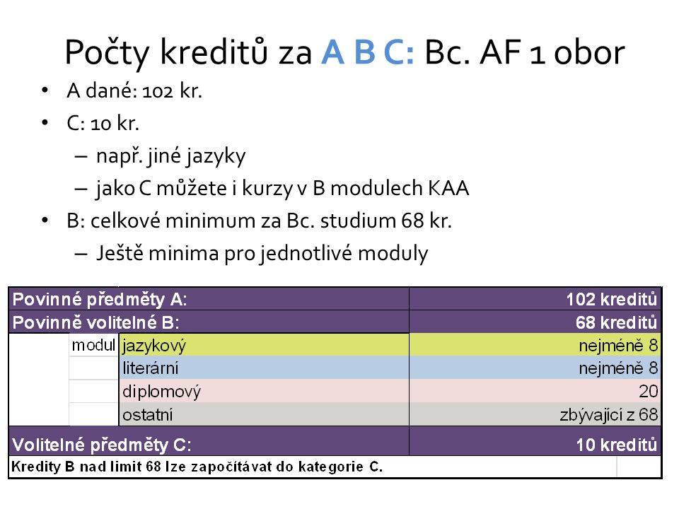 Počty kreditů za A B C: Bc. AF 1 obor