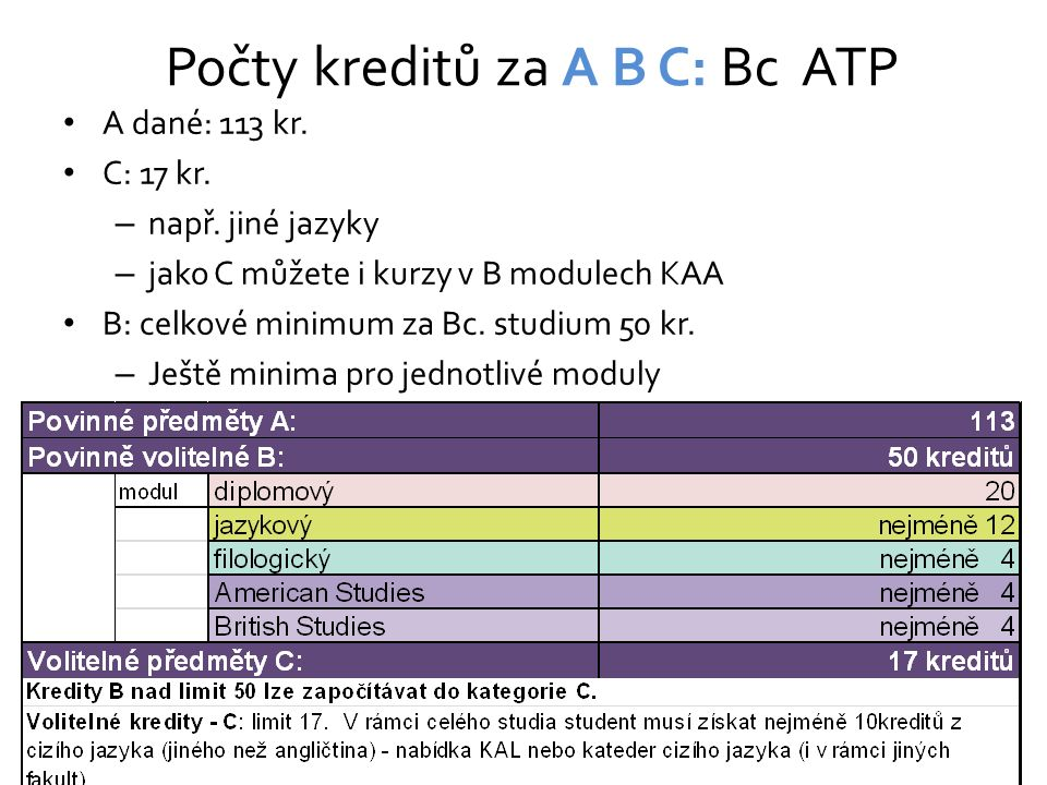 Počty kreditů za A B C: Bc ATP