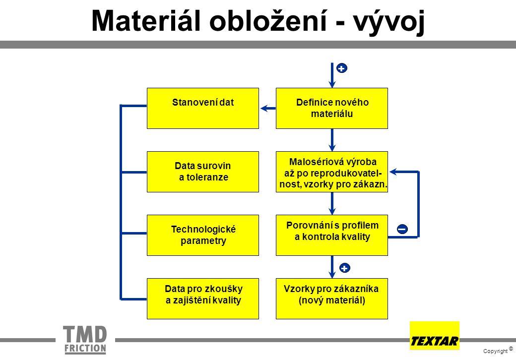 Materiál obložení - vývoj