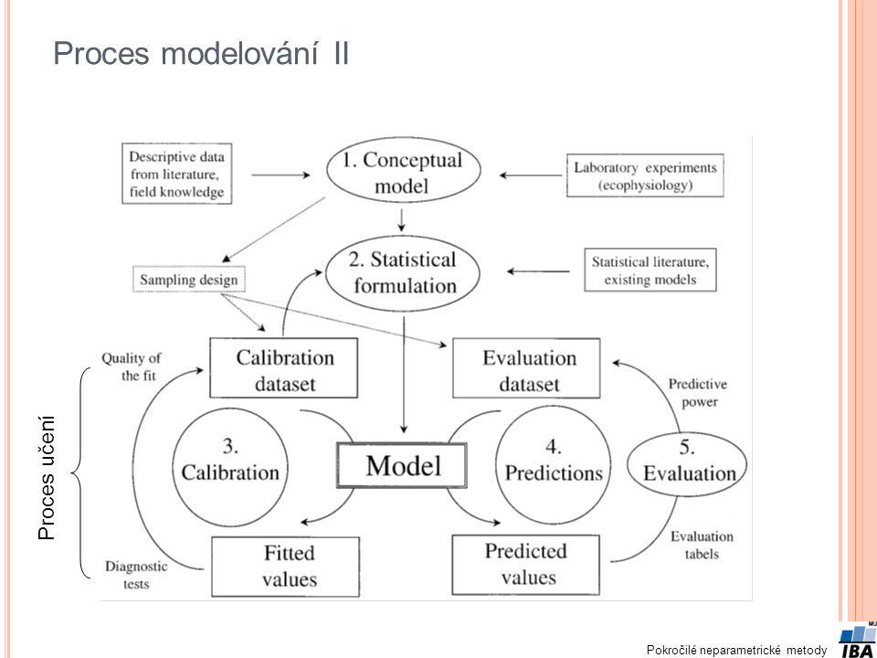 Proces modelování II Proces učení
