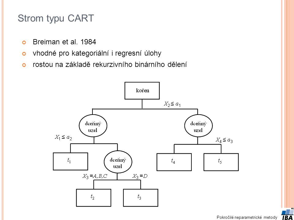 Strom typu CART Breiman et al. 1984