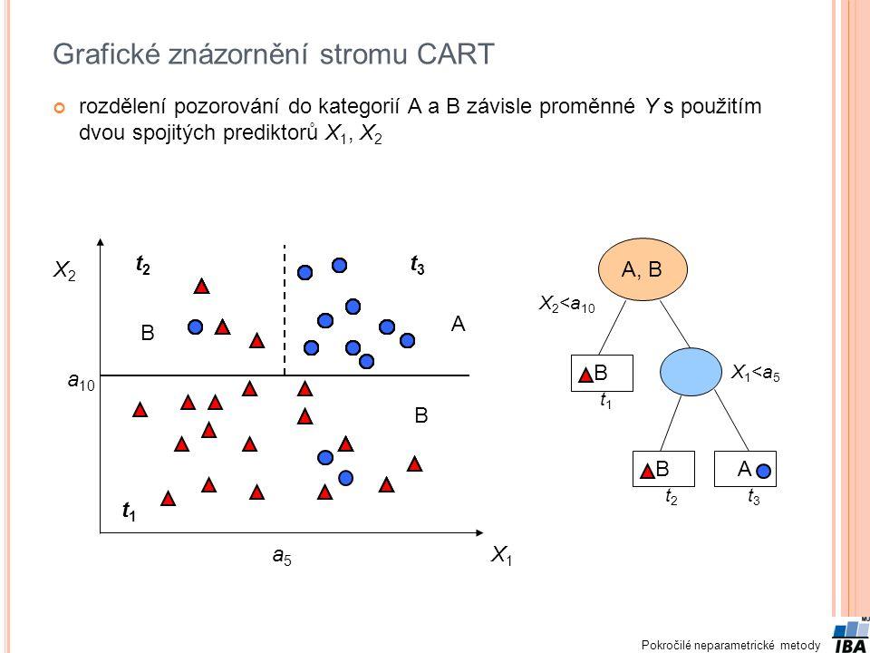 Grafické znázornění stromu CART