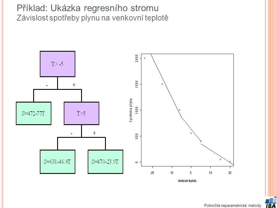 Příklad: Ukázka regresního stromu Závislost spotřeby plynu na venkovní teplotě