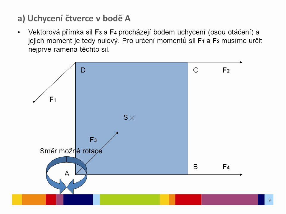 a) Uchycení čtverce v bodě A