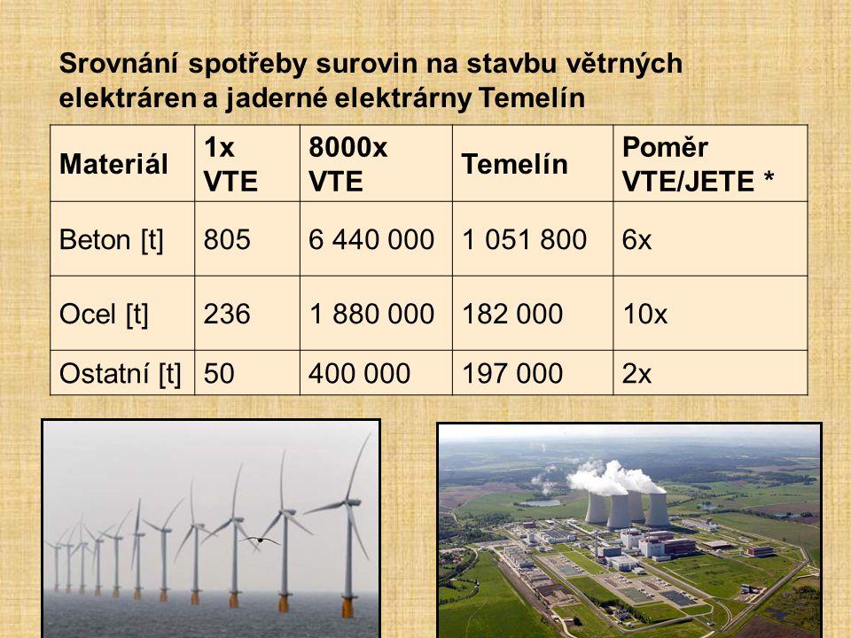 Srovnání spotřeby surovin na stavbu větrných elektráren a jaderné elektrárny Temelín