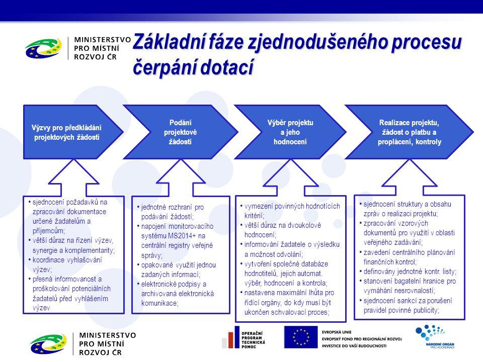 Základní fáze zjednodušeného procesu čerpání dotací