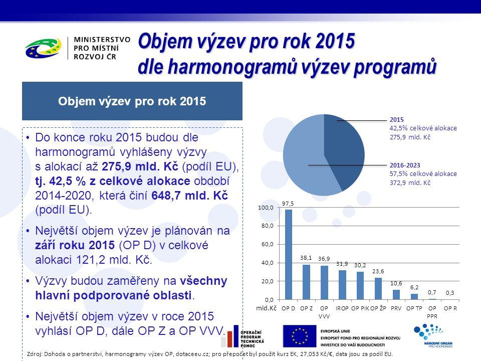 Objem výzev pro rok 2015 dle harmonogramů výzev programů