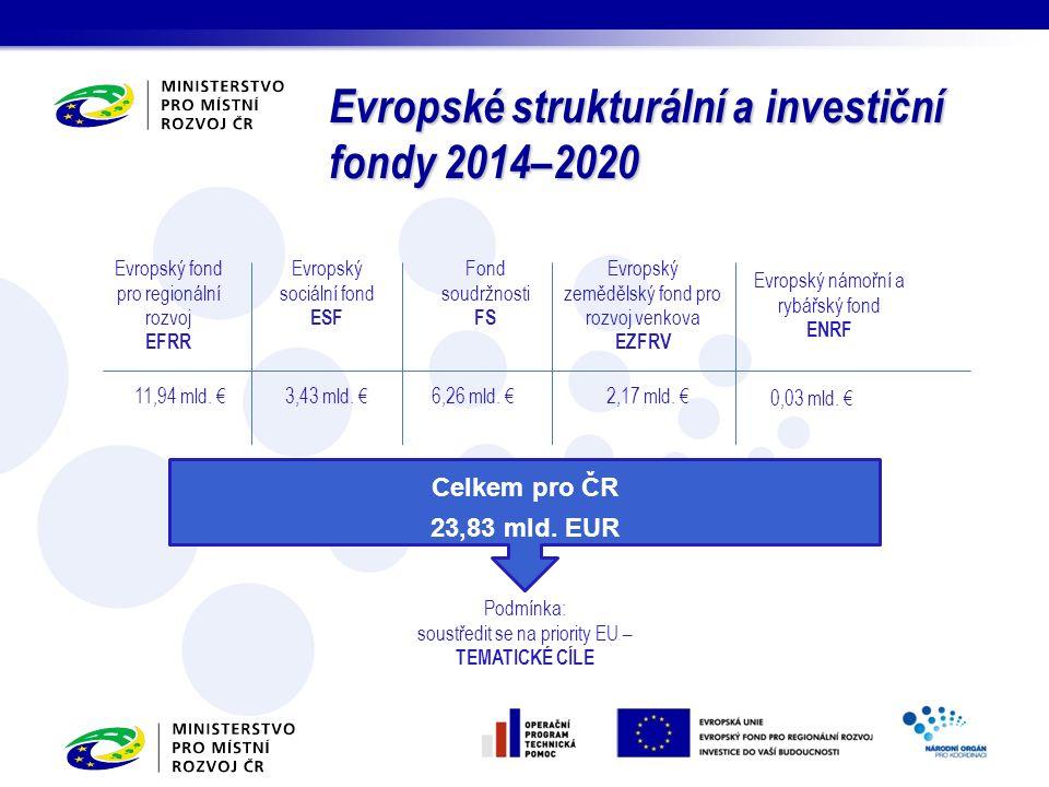 Evropské strukturální a investiční fondy 2014–2020