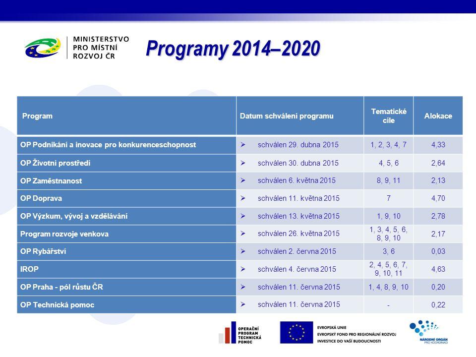 Programy 2014–2020 . Program Datum schválení programu Tematické cíle