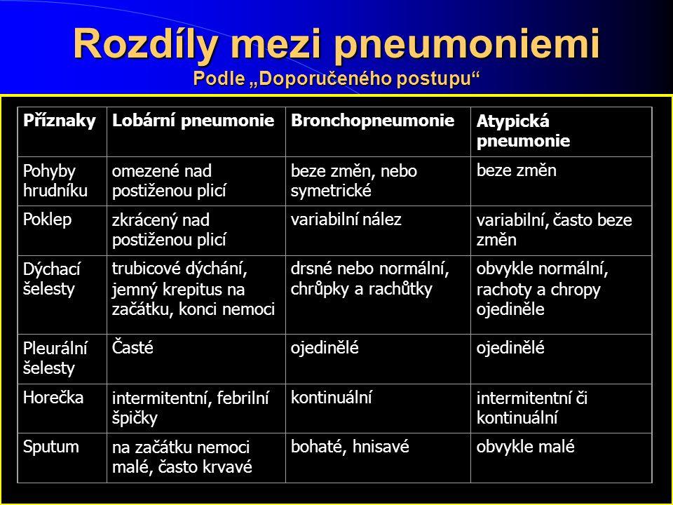 """Rozdíly mezi pneumoniemi Podle """"Doporučeného postupu"""